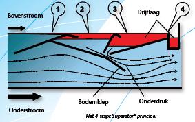 Olieafscheider werkingsprincipe